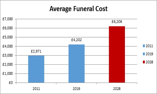 Average funeral cost graph 2011 to 2028